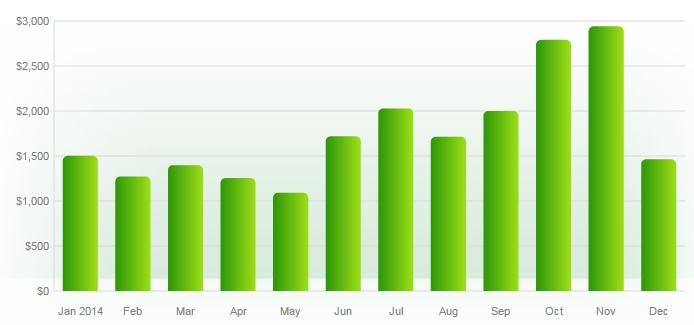2014_spending_chart