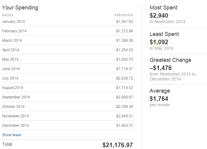 2014_spending_table